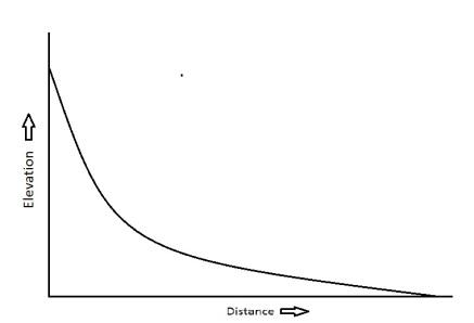 ideal-river-profile