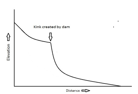 river-profile-with-dam-after-time