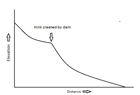 river-profile-with-dam