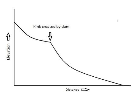 river-profile-with-dam