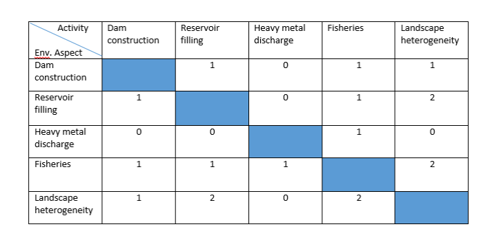 Matrices in Environmental Impact Assessment – Eco-intelligent
