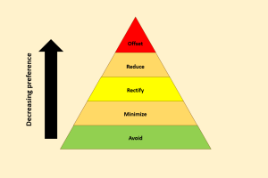 Mitigation hierarchy triangle