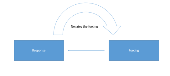 negative-feedback