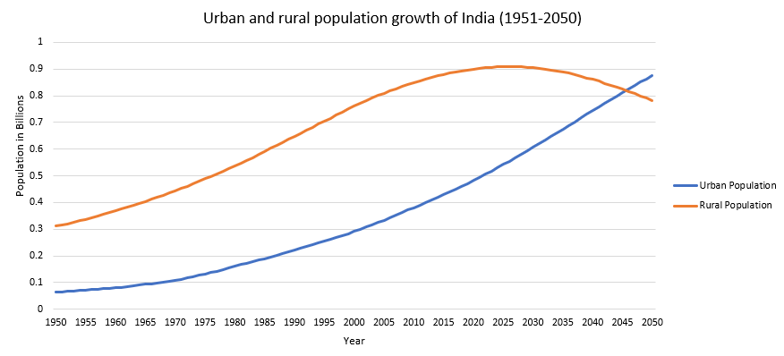 projected population growth.png