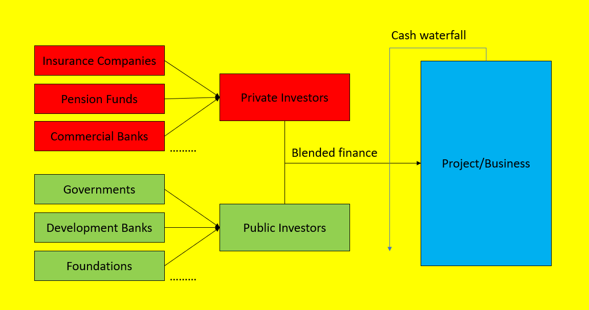 blended finance structure
