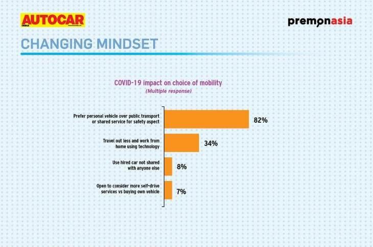 Car use preference