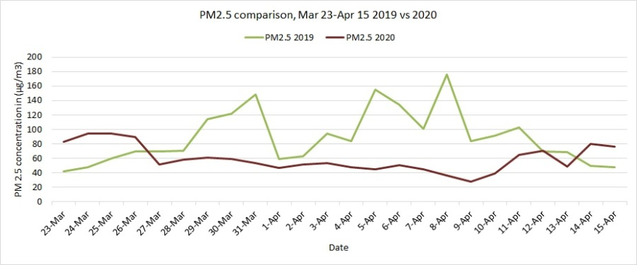 PM2.5 comparison within lockdown period 2019 vs 2020 at ITO
