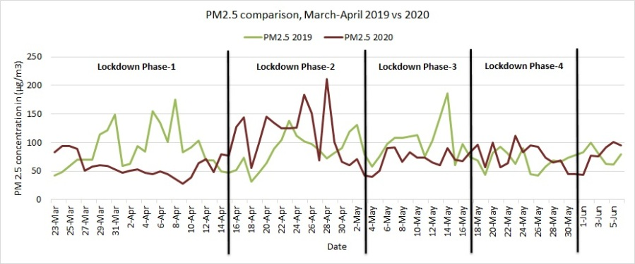 PM2.5 comparison March-April 2019 vs 2020 at ITO