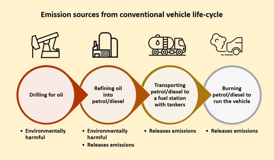 Emission sources from the conventional vehicle life-cycle