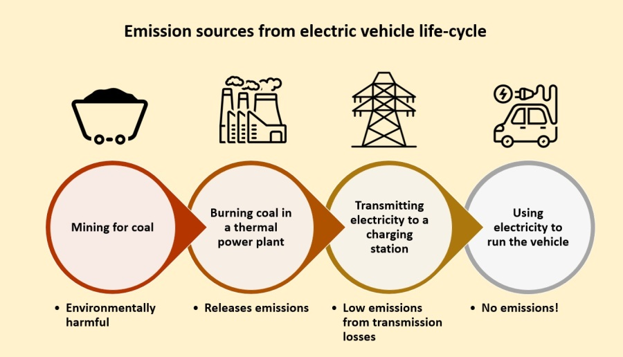 Emissions from electric vehicle life-cycle