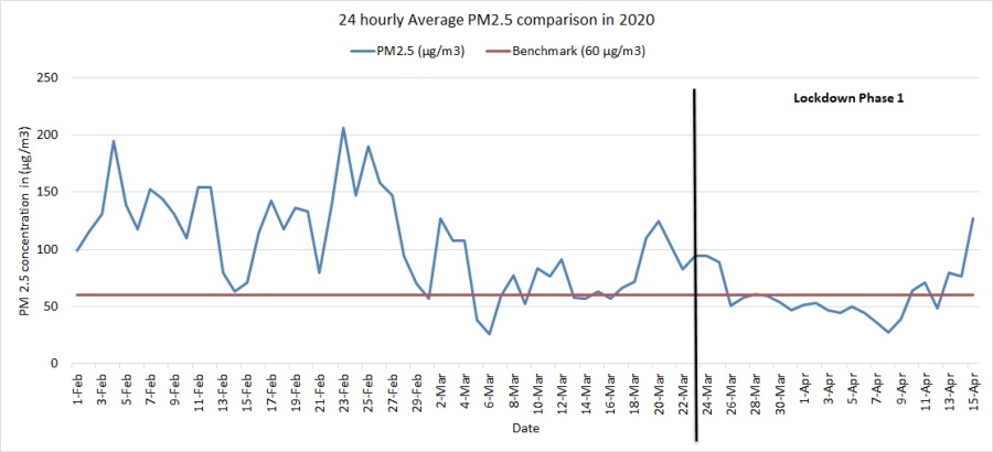 24 hourly average PM2.5 in 2020 at ITO