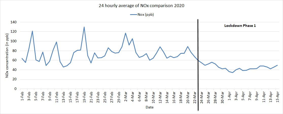 Average NOx comparison in 2020 at ITO