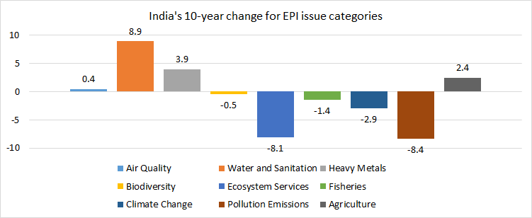 10-year change for EPI issue categories