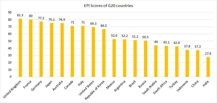 EPI 2020 scores G20