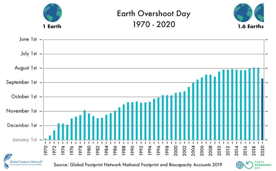 Earth Overshoot Day 1970 to 2020