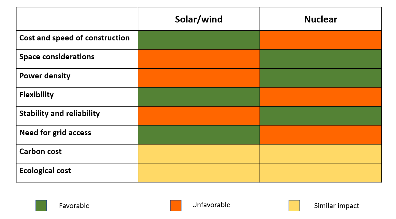 Solar/wind vs nuclear: A comparison against several grid and environmental parameters