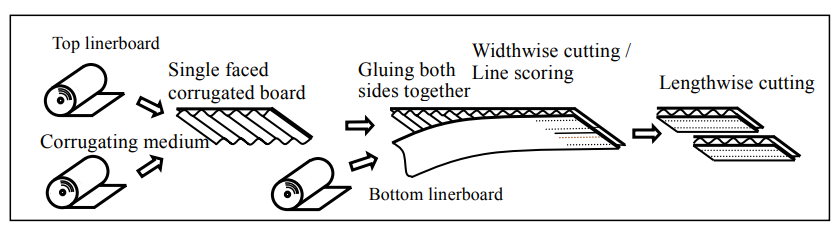 How multilayered corrugated sheets are formed